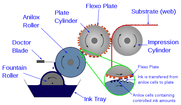 Flexography Process